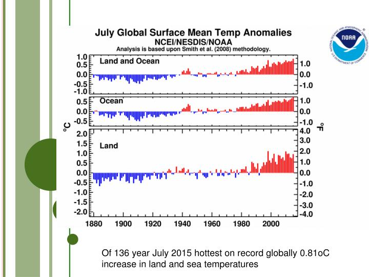 Of 136 year July 2015 hottest on record globally 0.81oC increase in land and sea temperatures