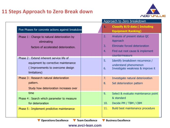 11 Steps Approach to Zero Break down