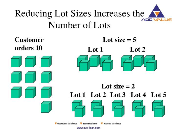 Reducing Lot Sizes Increases the Number of Lots