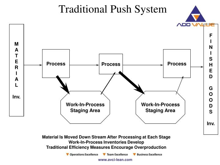 Traditional Push System