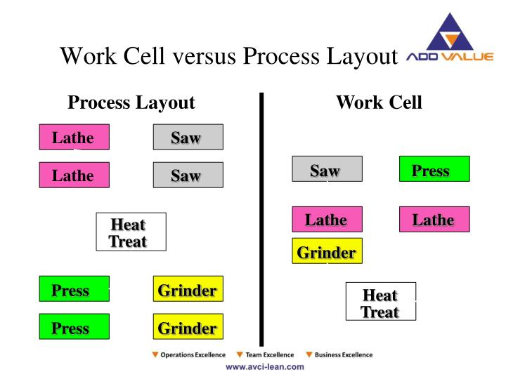 Work Cell versus Process Layout