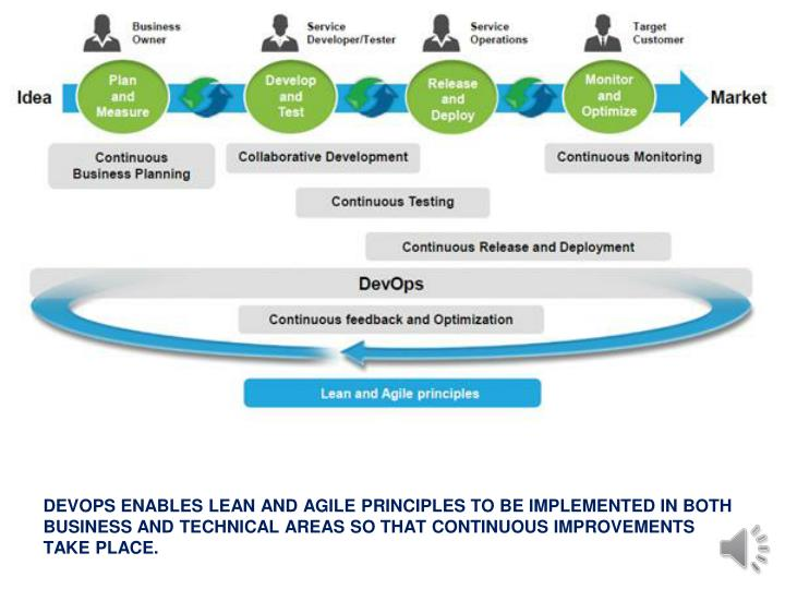 DEVOPS ENABLES LEAN AND AGILE PRINCIPLES TO BE IMPLEMENTED IN BOTH BUSINESS AND TECHNICAL AREAS SO THAT CONTINUOUS IMPROVEMENTS TAKE PLACE.