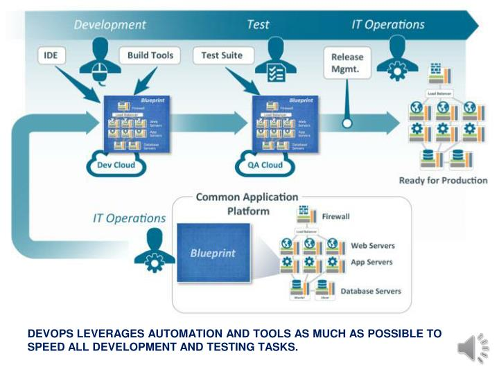 DEVOPS LEVERAGES AUTOMATION AND TOOLS AS MUCH AS POSSIBLE TO SPEED ALL DEVELOPMENT AND TESTING TASKS.