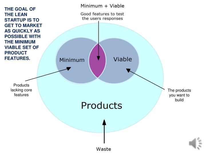 THE GOAL OF THE LEAN STARTUP IS TO GET TO MARKET AS QUICKLY AS POSSIBLE WITH THE MINIMUM VIABLE SET OF PRODUCT FEATURES.