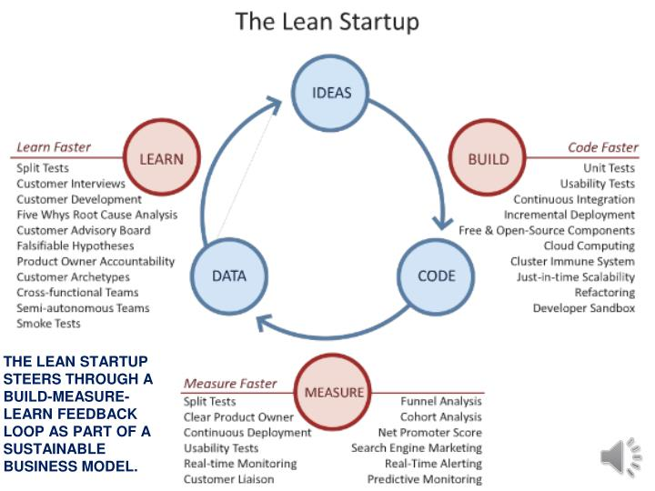 THE LEAN STARTUP STEERS THROUGH A BUILD-MEASURE-LEARN FEEDBACK LOOP AS PART OF A SUSTAINABLE BUSINESS MODEL.