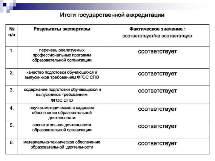 Итоги государственной аккредитации