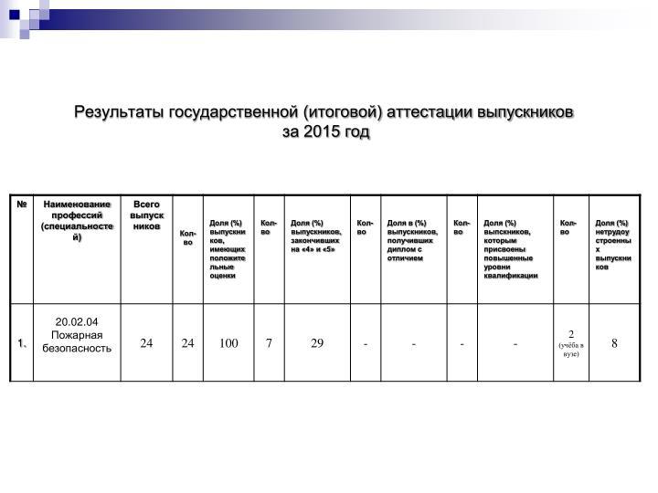 Результаты государственной (итоговой) аттестации выпускников