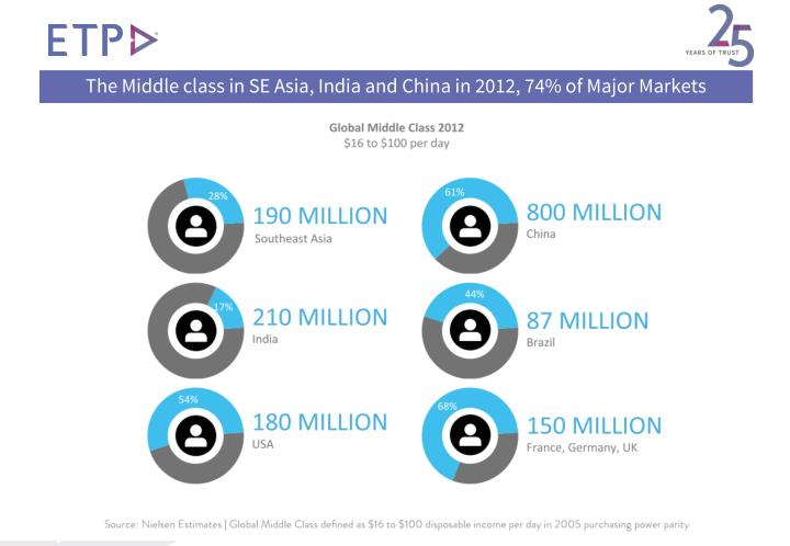 The Middle class in SE Asia, India and China in 2012, 74% of Major Markets