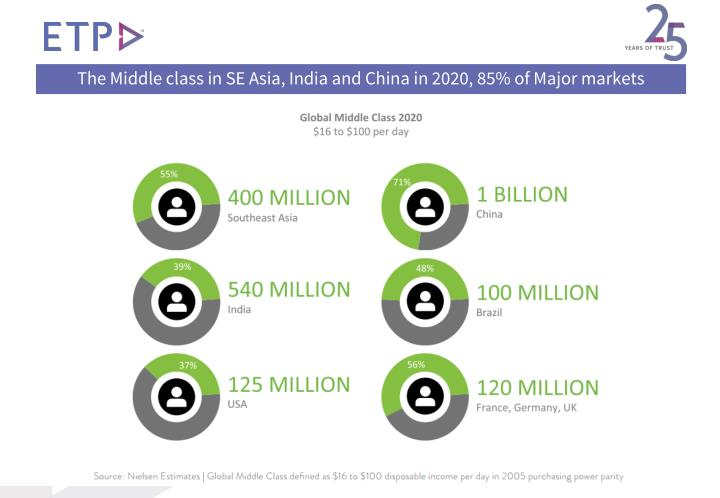 The Middle class in SE Asia, India and China in 2020, 85% of Major markets
