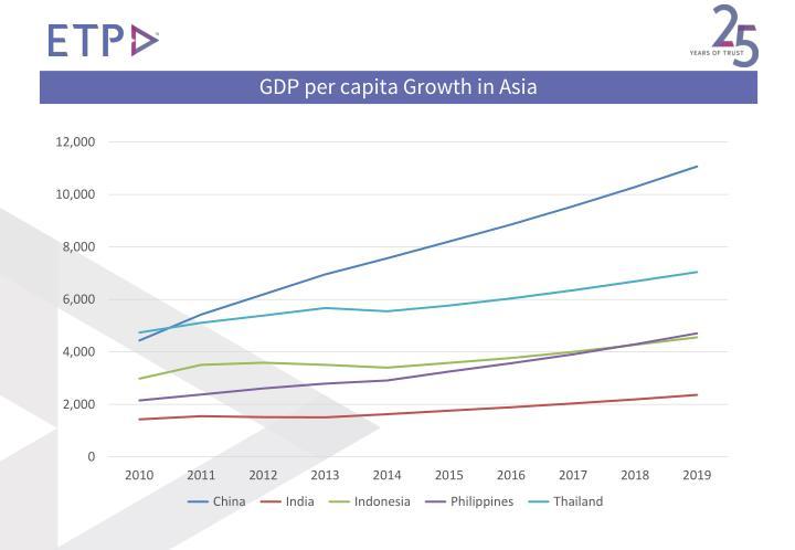 GDP per capita Growth in Asia