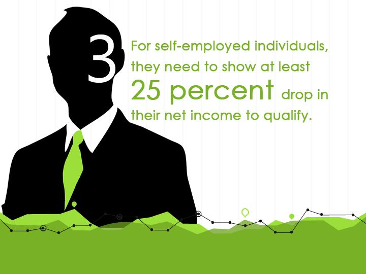 ● For self-employed individuals, they need to show at least 25 percent drop in their net income to qualify,