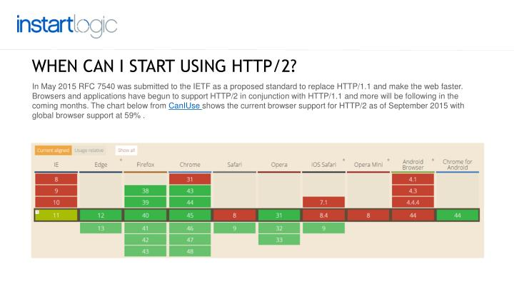 WHEN CAN I START USING HTTP/2?