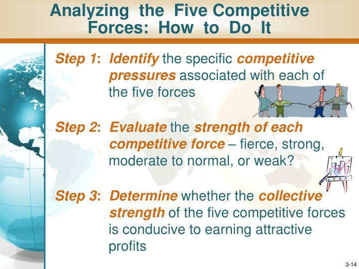 Analyzing  the  Five Competitive  Forces:  How  to  Do  It
