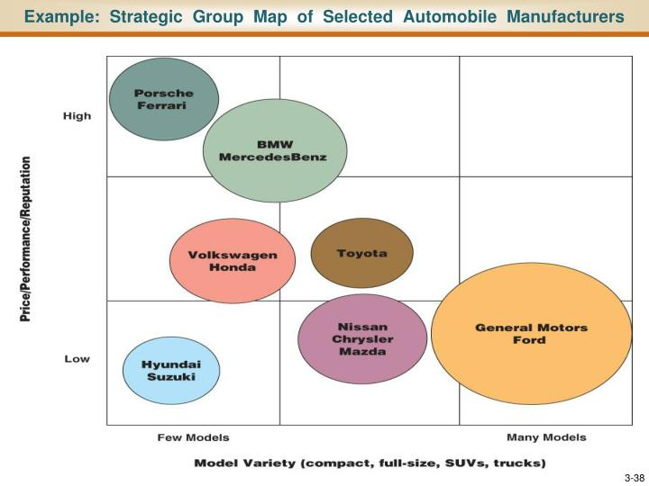 Example:  Strategic  Group  Map  of  Selected  Automobile  Manufacturers