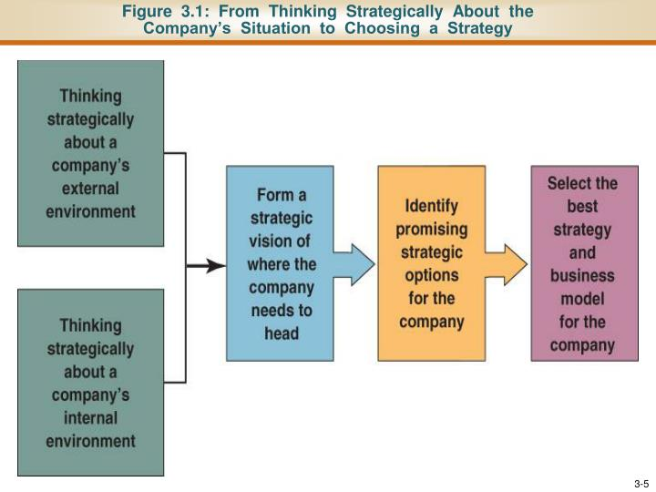 Figure  3.1:  From  Thinking  Strategically  About  the