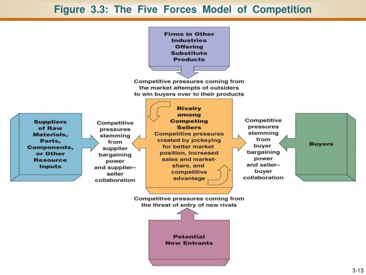 Figure  3.3:  The  Five  Forces  Model  of  Competition