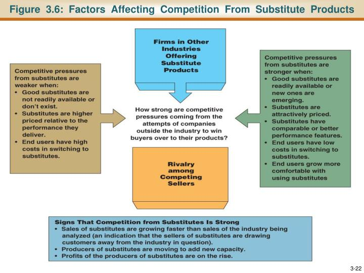 Figure  3.6:  Factors  Affecting  Competition  From  Substitute  Products