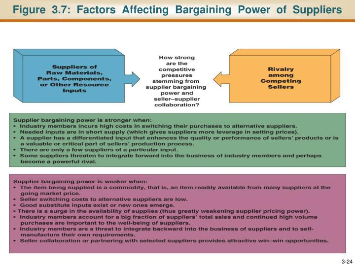 Figure  3.7:  Factors  Affecting  Bargaining  Power  of  Suppliers