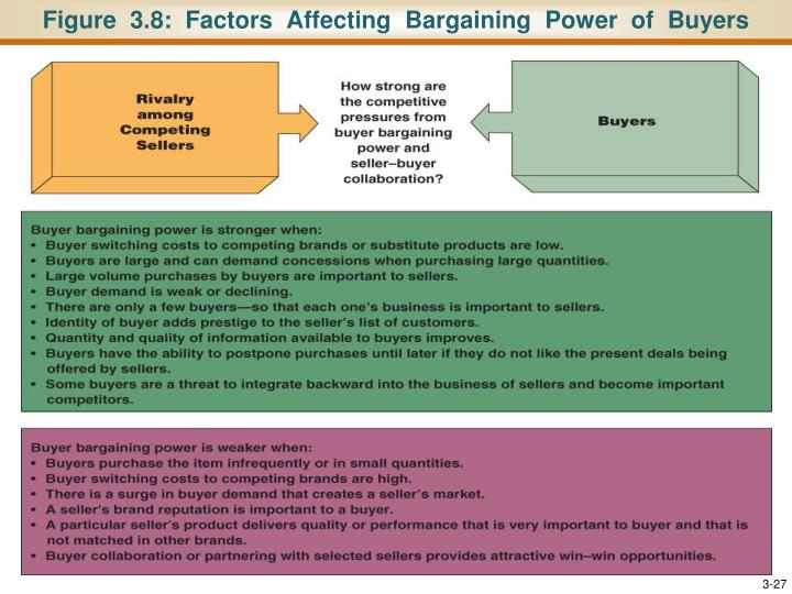 Figure  3.8:  Factors  Affecting  Bargaining  Power  of  Buyers