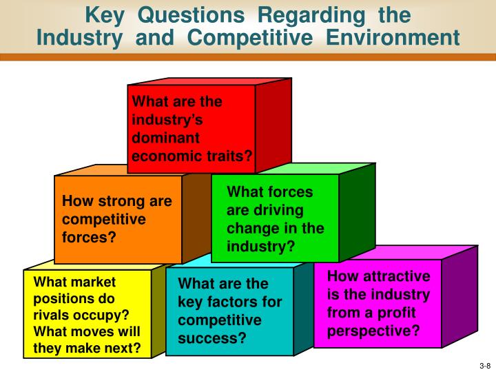 Key  Questions  Regarding  the