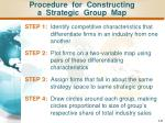 procedure for constructing a strategic group map