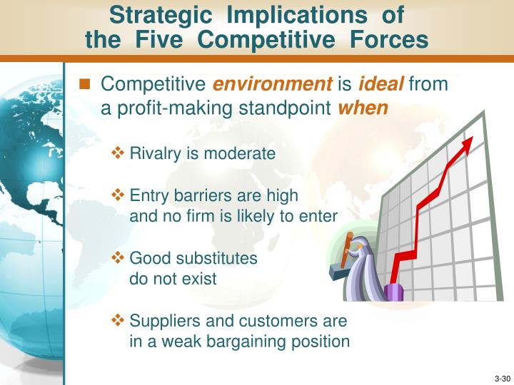 Strategic  Implications  of