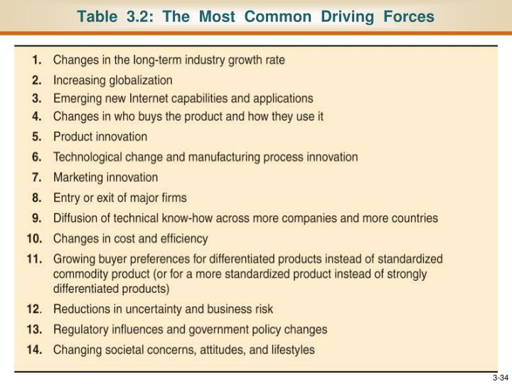 Table  3.2:  The  Most  Common  Driving  Forces