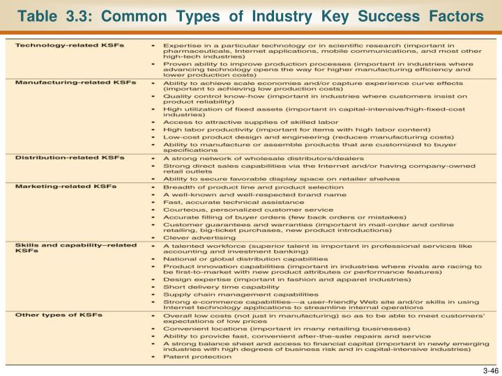 Table  3.3:  Common  Types  of  Industry  Key  Success  Factors