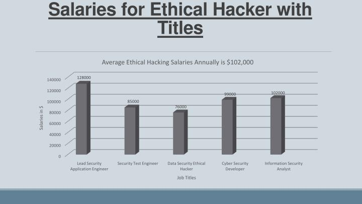 Salaries for Ethical Hacker with