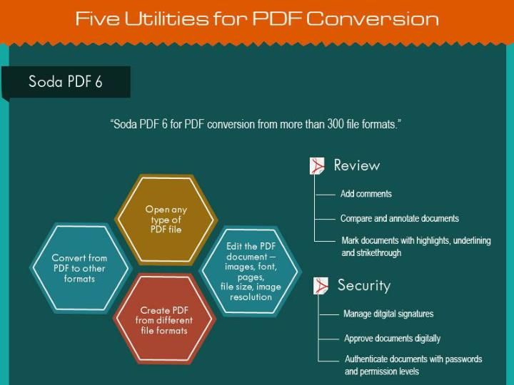 Converting paper documents to pdf top five utilities