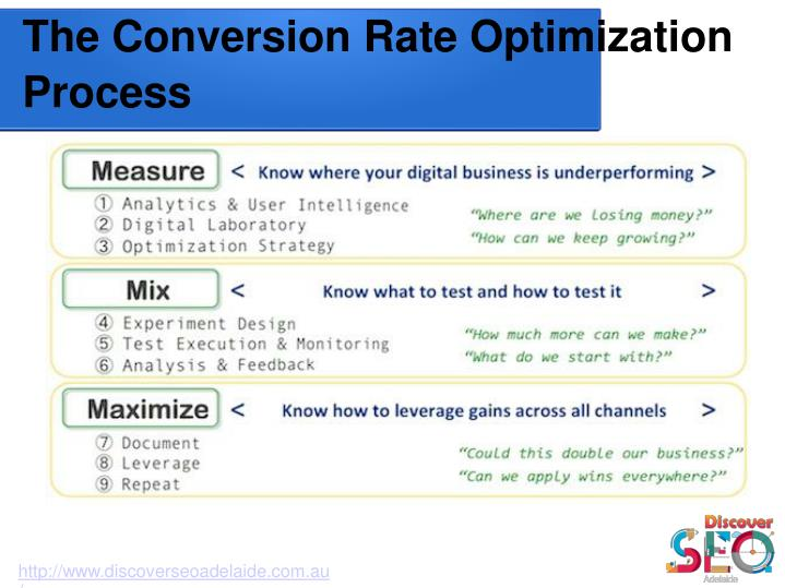 The conversion rate optimization process