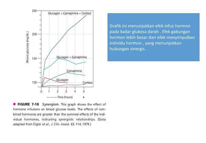 Grafik ini menunjukkan efek infus hormon pada kadar glukosa darah . Efek gabungan hormon lebih besar dari efek menyimpulkan individu hormon , yang menunjukkan hubungan sinergis .