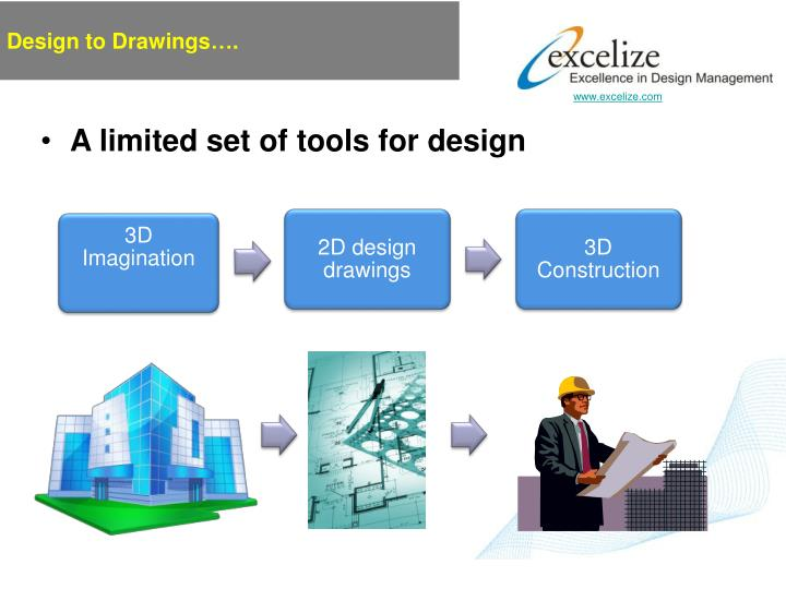Design to Drawings….
