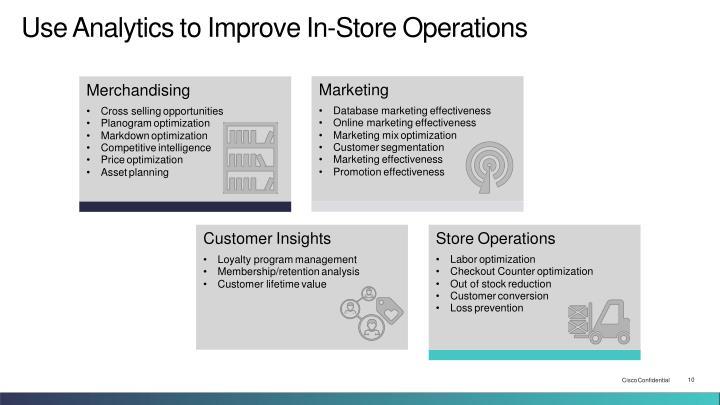 UseAnalyticstoImproveIn-StoreOperations