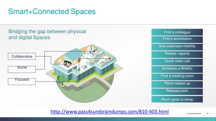 Smart+Connected Spaces