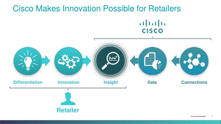 Cisco Makes Innovation Possible for Retailers