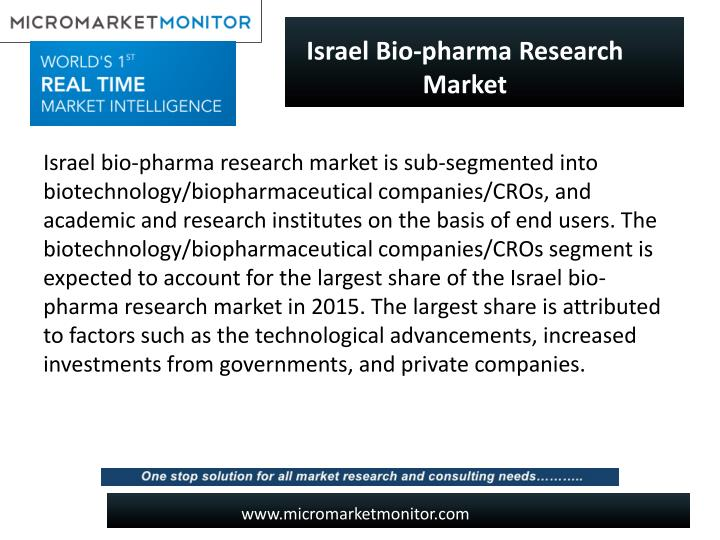 Israel Bio-pharma Research Market