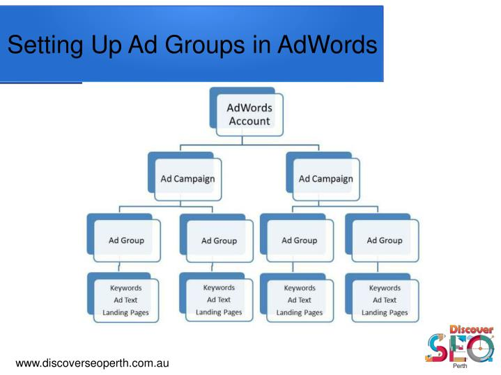 Setting up ad groups in adwords