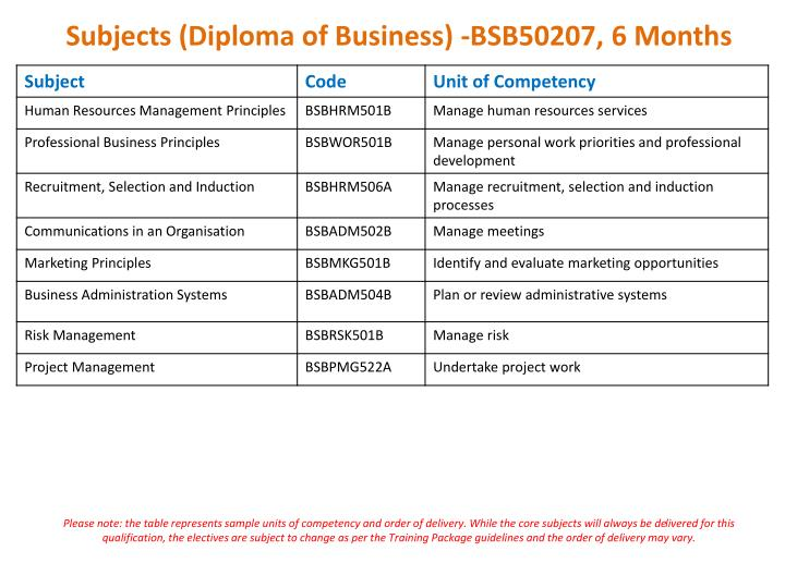 Subjects (Diploma of Business) -BSB50207, 6 Months