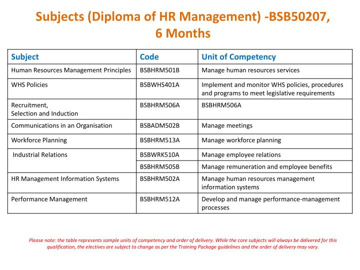 Subjects (Diploma of HR Management) -BSB50207,