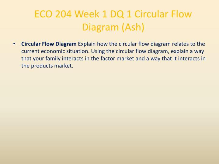 ECO 204 Week 1 DQ 1 Circular Flow Diagram (Ash)