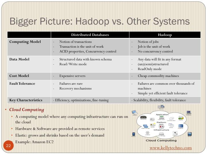Bigger Picture: Hadoop vs. Other Systems