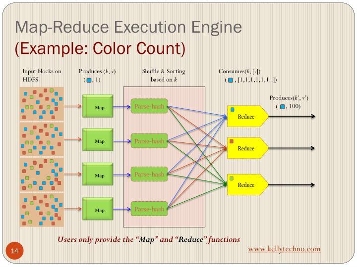 Map-Reduce Execution Engine