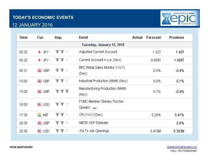 TODAY'S ECONOMIC EVENTS