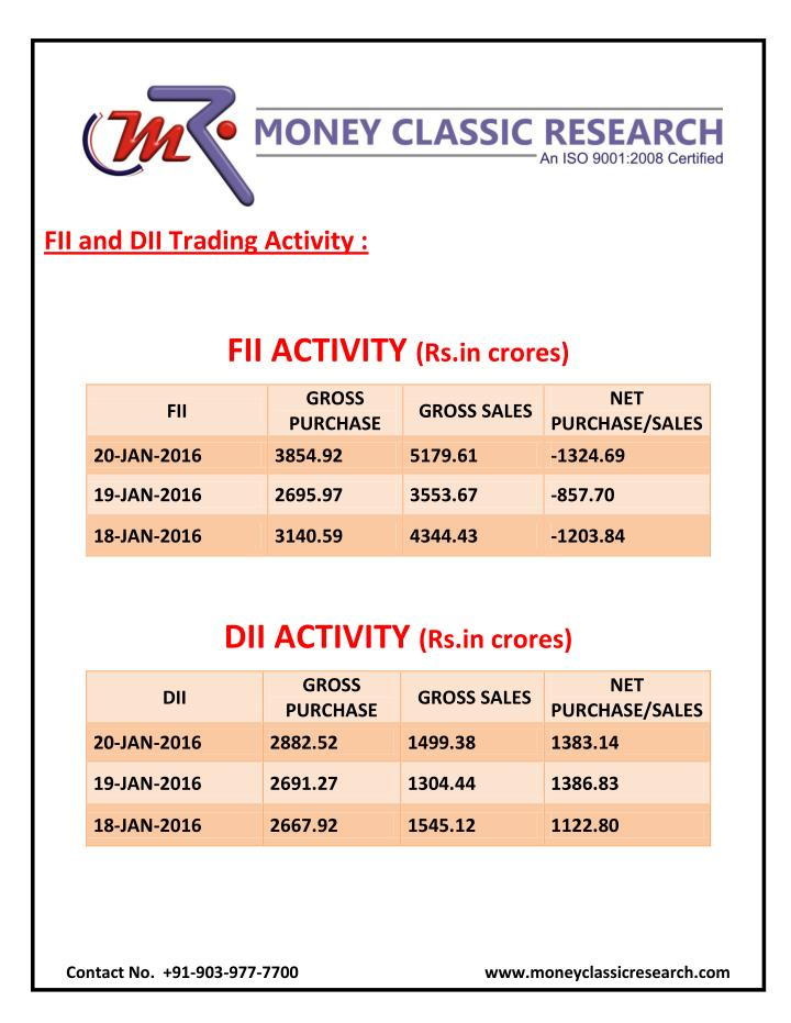FII and DII Trading Activity :