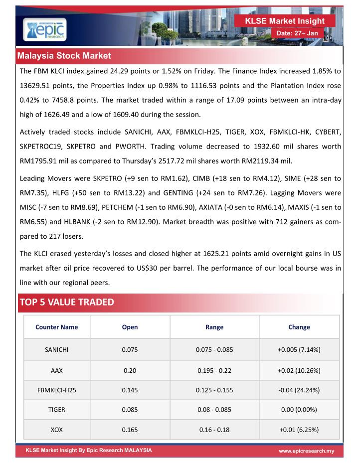 KLSE Market Insight