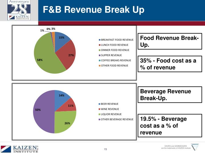 F&B Revenue Break Up