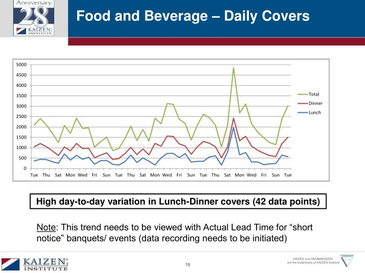Food and Beverage – Daily Covers
