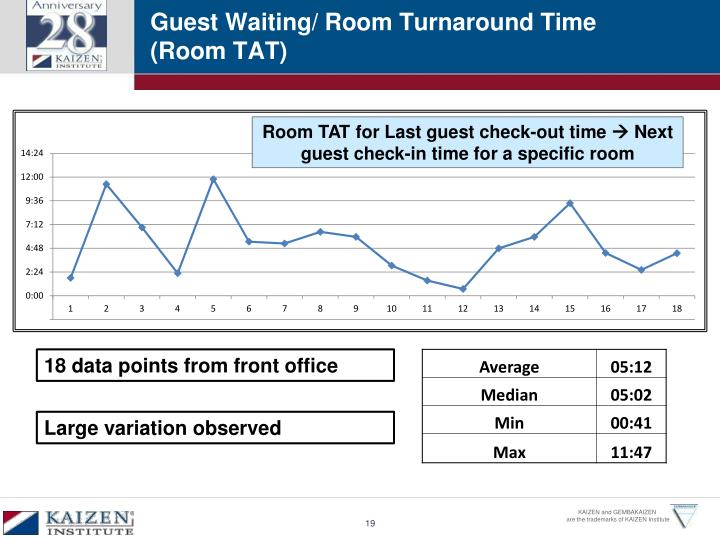 Guest Waiting/ Room Turnaround Time