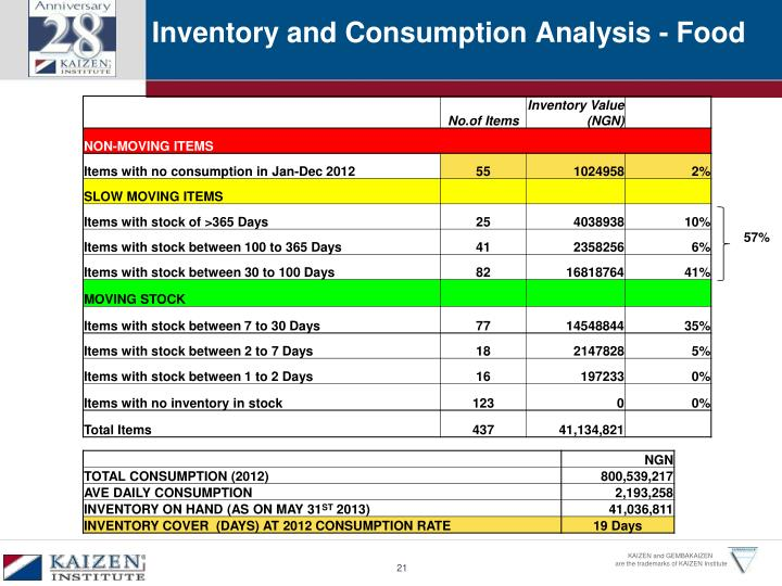 Inventory and Consumption Analysis - Food
